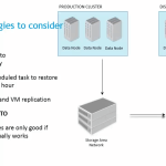 Disaster Recovery in Data Grid