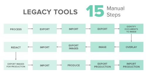 Legacy Tools: 15 Manual Steps