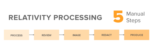 Relativity Processing: 5 Manual Steps
